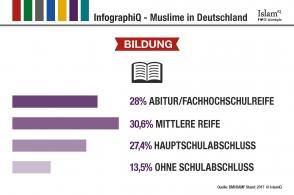 InfographiQ - Bildung