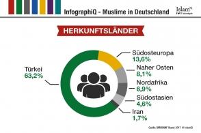 InfographiQ - Herkunftsländer