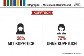 InfographiQ - Kopftuch