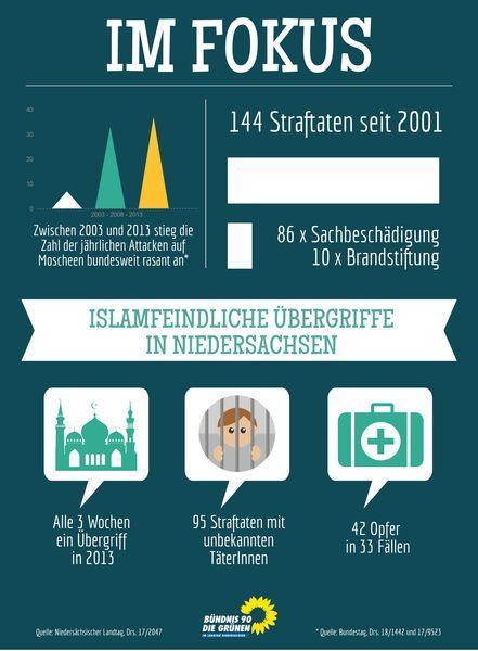 infografik moscheeübergriffe niedersachsen